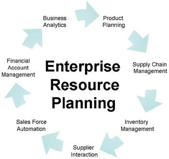 The Basics Of ERP Implementation