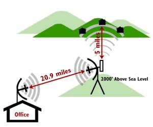 teknologi wireless